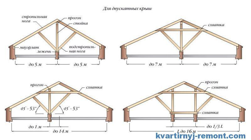 Схема двускатной крыши гаража