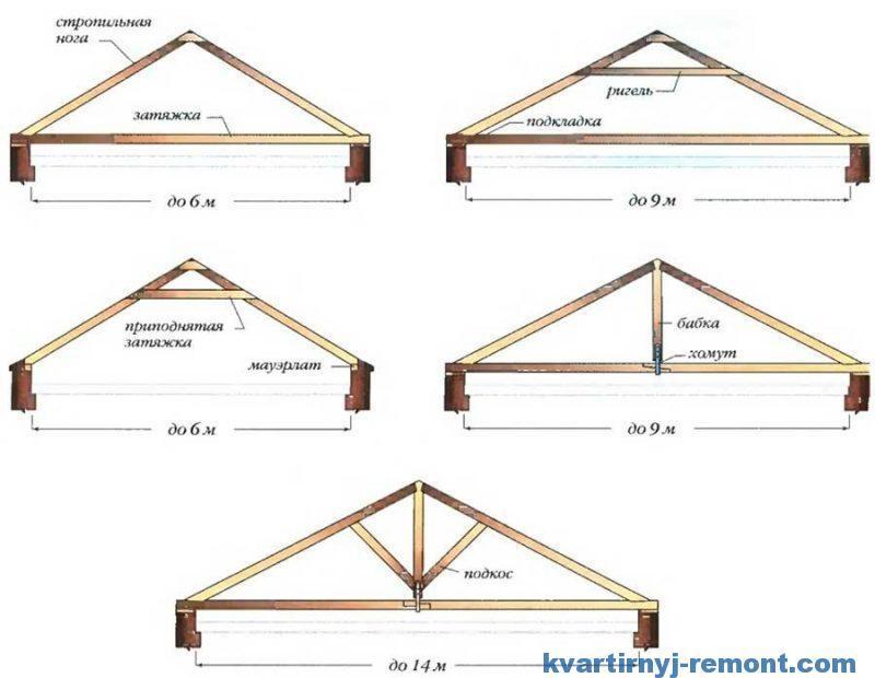 Крыша: схемы висячих стропил