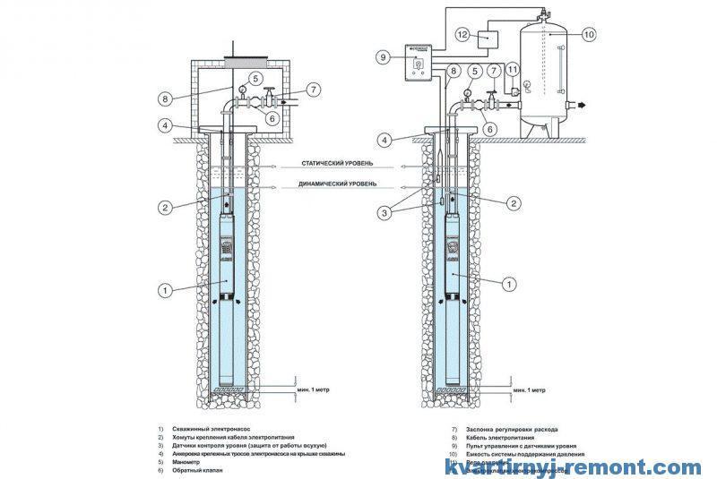 Примеры установки центробежного насоса