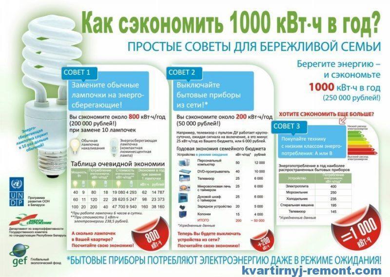 Экономия 1000 Квт/ч электрической энергии