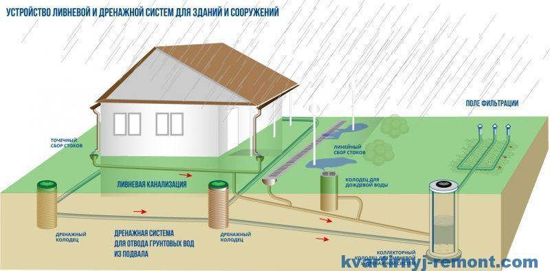Скрытая в земле система канализации