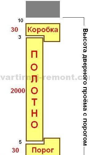 Расчет высоты дверного проема