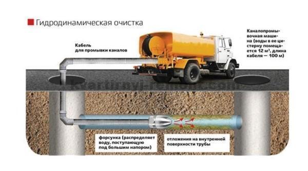 На фото – схема прочистки канализации гидродинамическим способом.