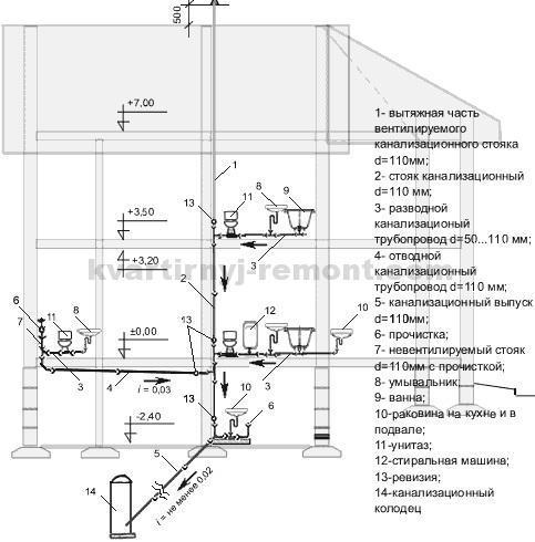 На фото – Схема разводки канализации в обычном частном доме.