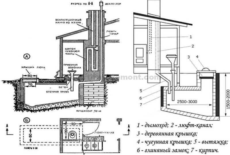 Вентиляция выгребных ям в домиках с отоплением: фото