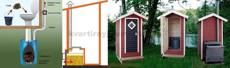 Внешний вид и устройство торфяных туалетов: фото