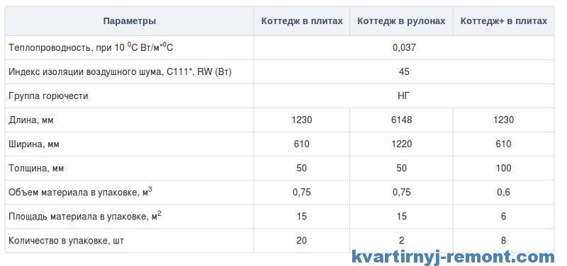 Технические характеристики Кнауф Коттедж