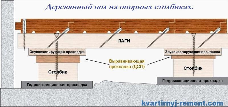 Схема деревянных полов по лагам