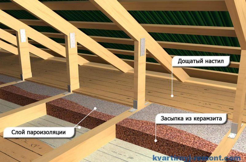 Чем засыпать потолок в бане