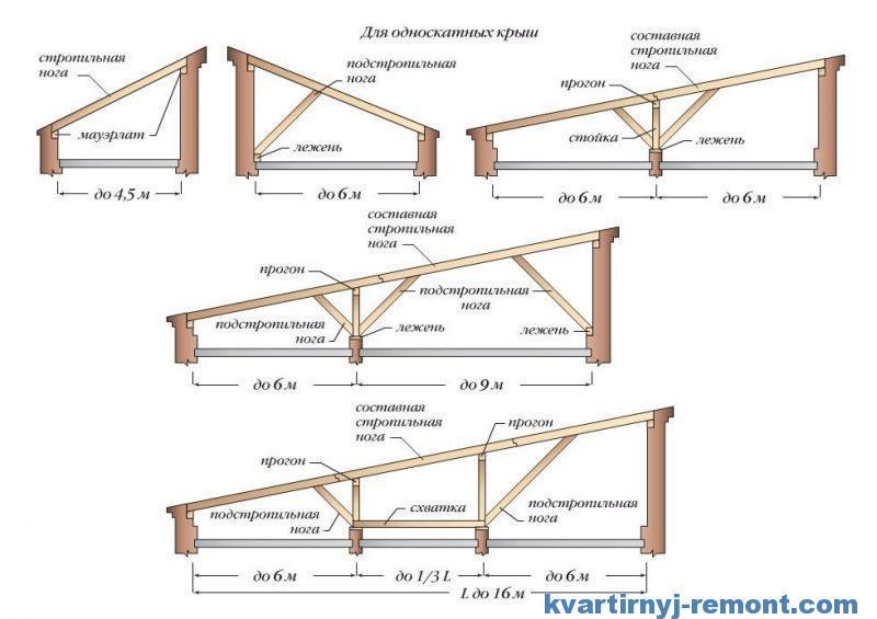 Варианты монтажа односкатной крыши гаража