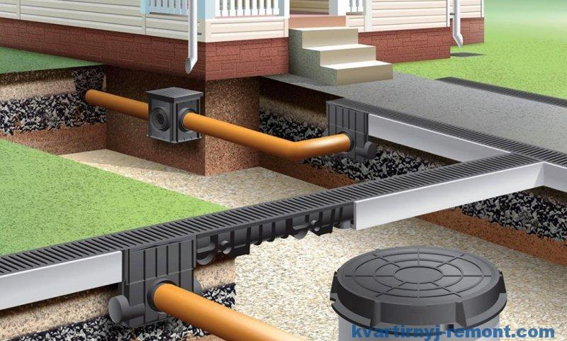 Дренажная система: виды водоотведения на участке