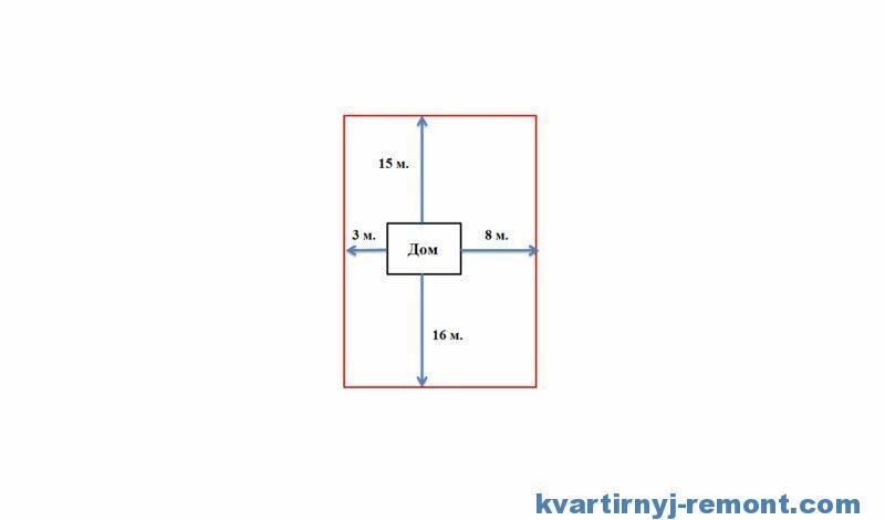 Поле 3.3.3 – положение дома на участке земли (отступы)