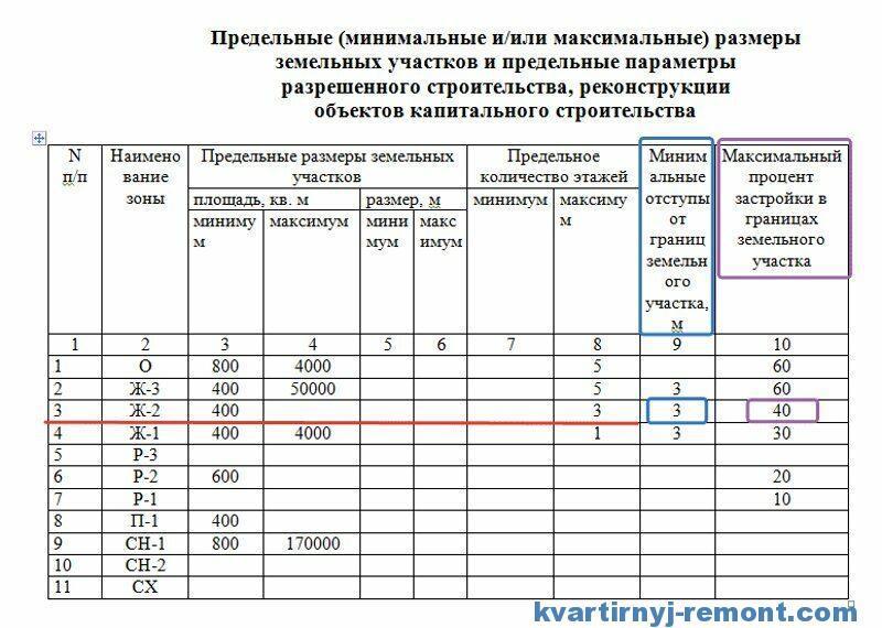 Таблица по правилам землепользования и застройки