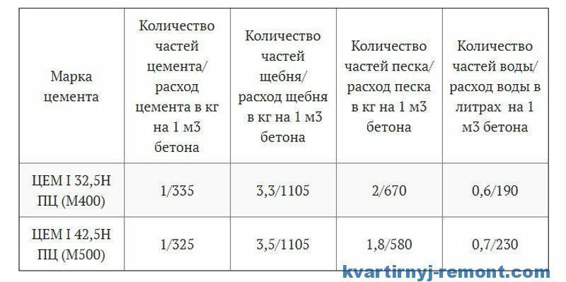 Таблица количества и соотношения компонентов