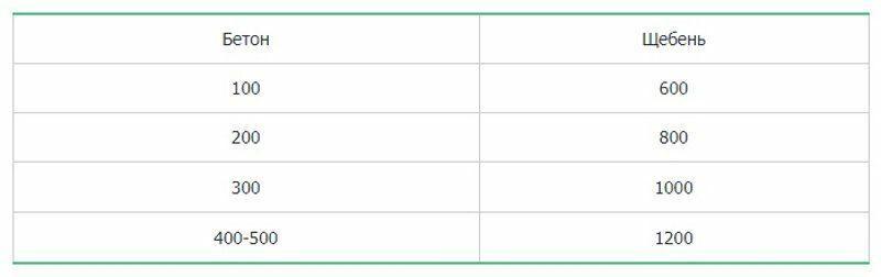 Таблица соответствия марок щебня и бетона