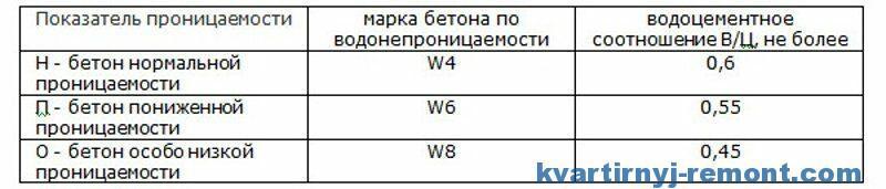 Таблица отношения вода/цемент