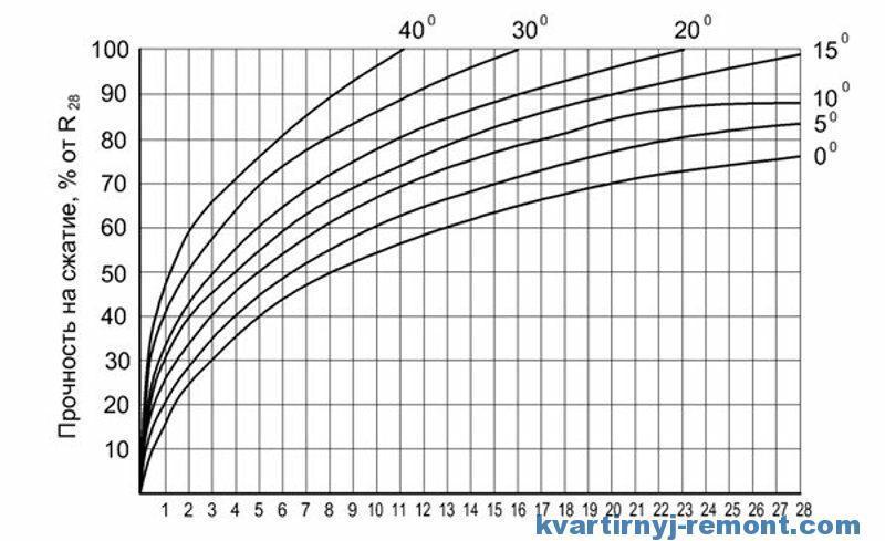 график прочности и температуры