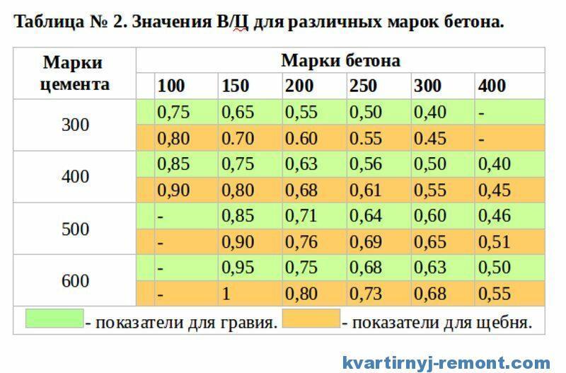 Таблица водоцементного отношения