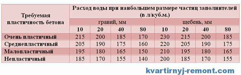 Таблица расхода воды по щебню