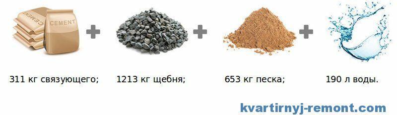 Результат для бетона М250