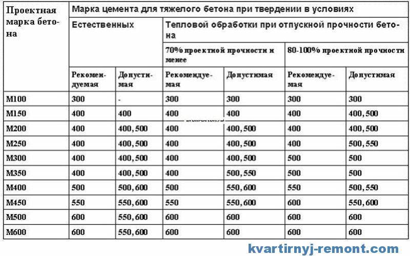Таблица по выбору марки цемента