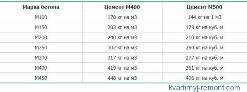 Сколько кг цемента в 1 м3 раствора