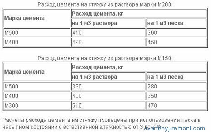 Таблица расхода цемента на стяжку