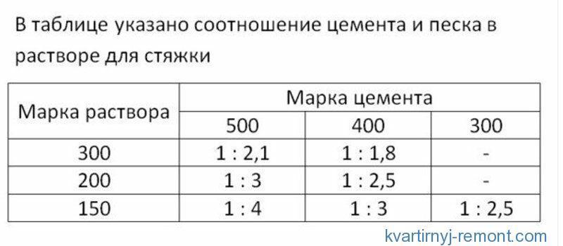 Таблица соотношения цемента и песка