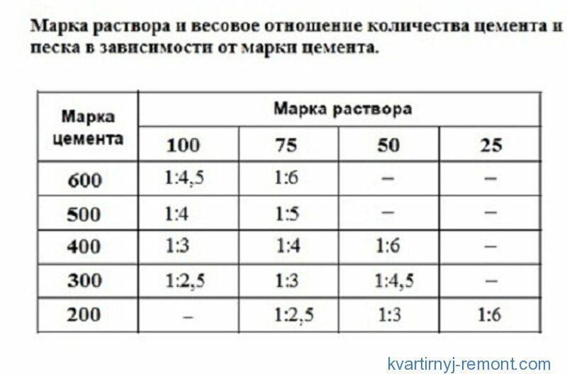 Таблица расхода цемента для штукатурки