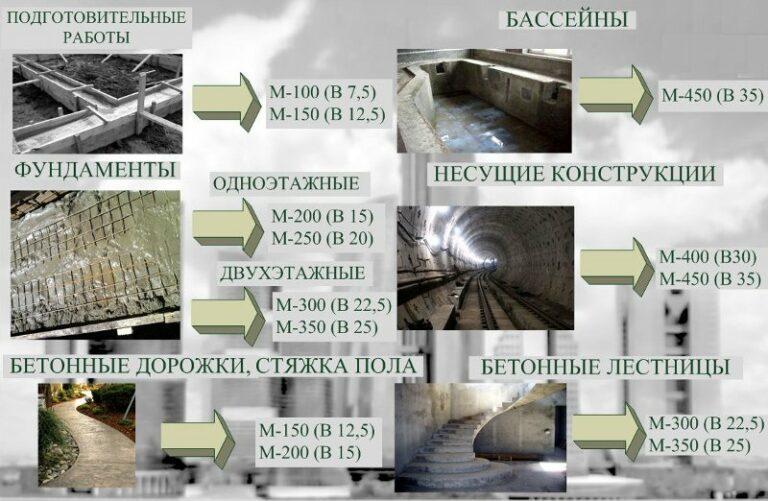 Расход сухой бетонной смеси на 1 м3 цементный раствор марка 500