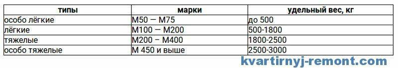 Таблица веса бетона по видам