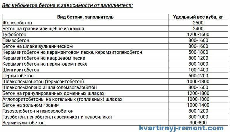 Таблица с разными вариантами наполнителей
