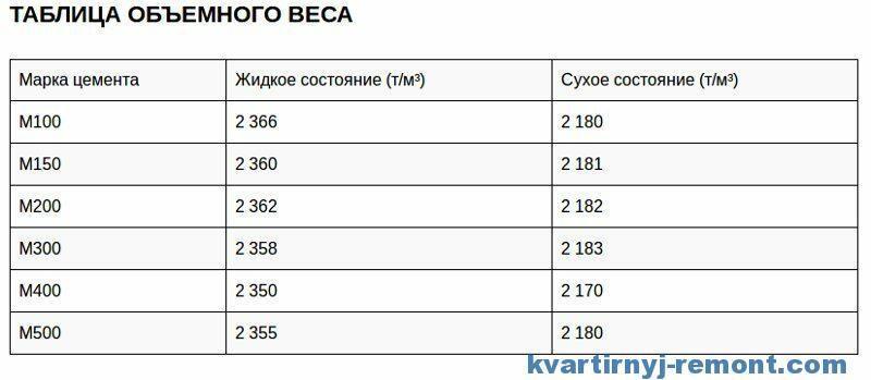 Таблица обьемного веса