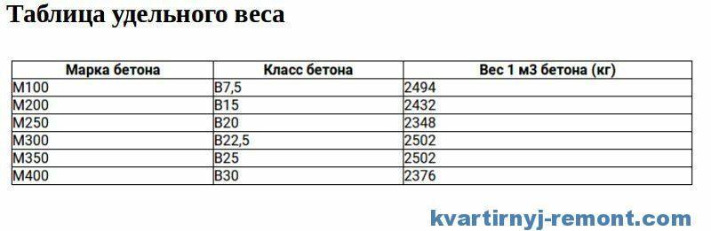 Таблица удельного веса