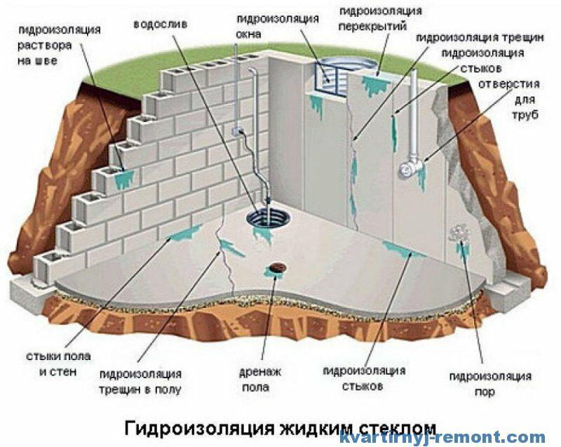 Зачем добавлять жидкое стекло в цементный раствор бетонные заводы спб бетон