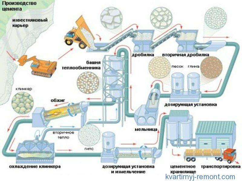 Схема изготовления цемента на заводе