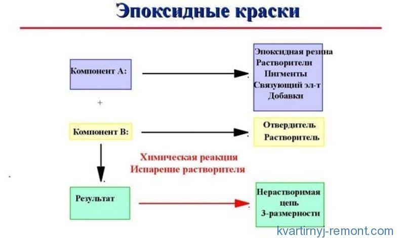 Схема полимеризации