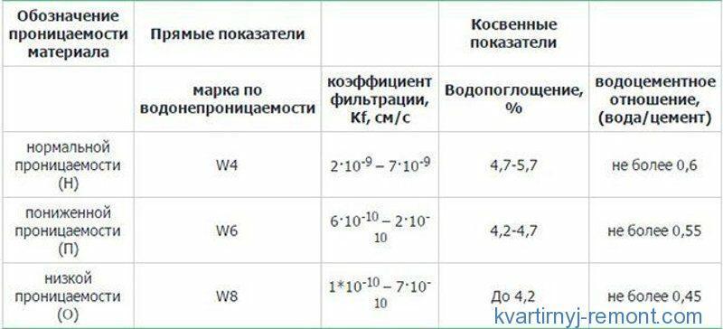 Таблица водонепроницаемости