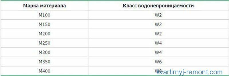 Таблица зависимости водопоглощения от марки