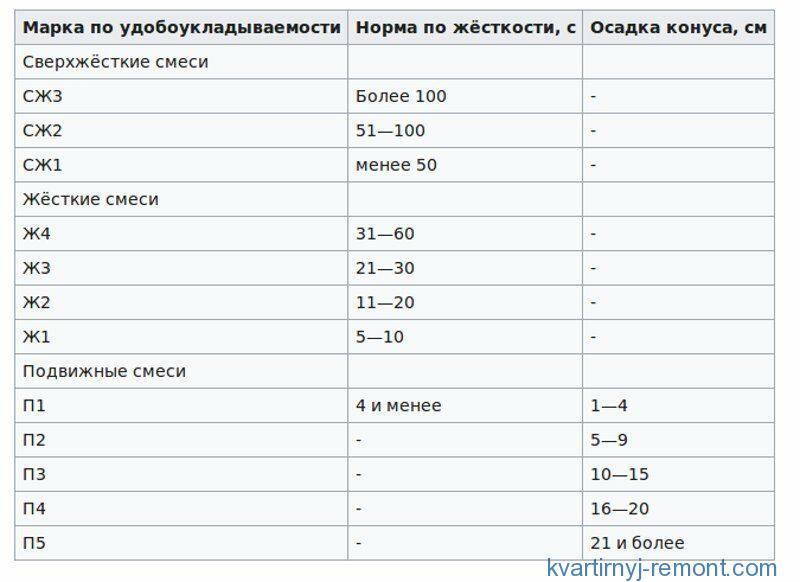 Таблица скорости и величины осадка