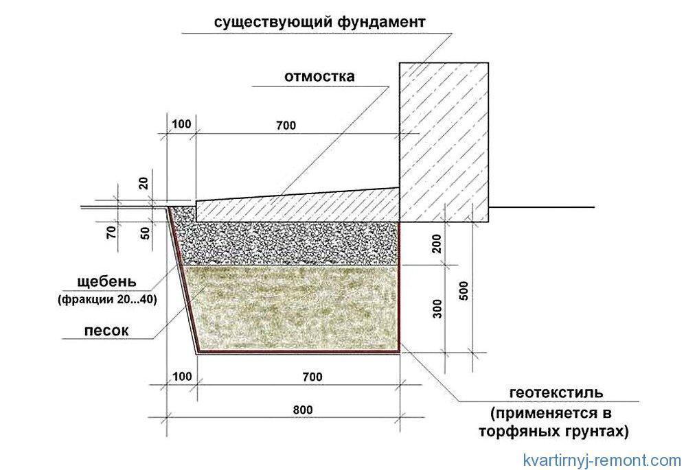 Отмостка толщина бетона краска для пола по бетону износостойкая купить в ростове