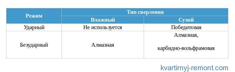 Таблица способов бурения