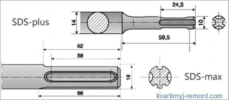 Схема SDS наконечников