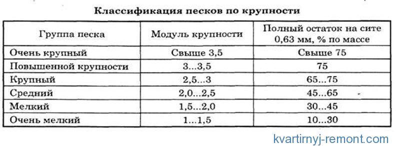 Таблица классификации песков по крупности