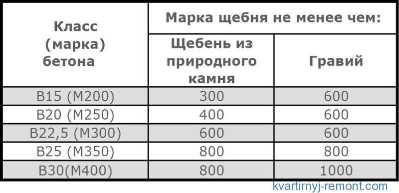 Таблица соответствия бетона и наполнителя