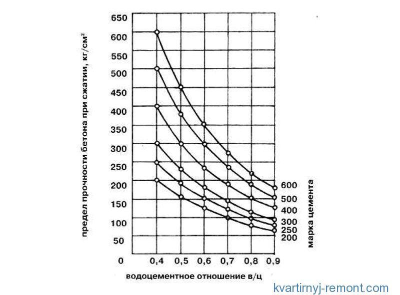 График водоцементного отношения