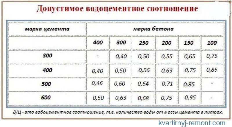 Таблица допустимого водоцементного соотношения