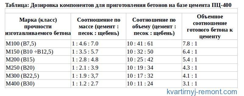 Таблица дозировки для цемента ПЦ400