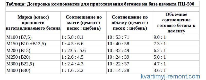 Таблица дозировки для ПЦ500