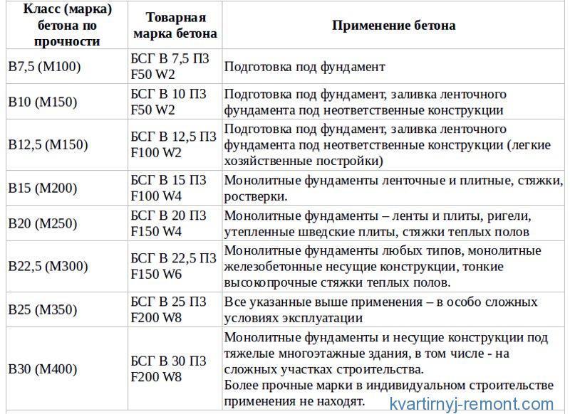 Таблица сферы применения бетонных смесей разных марок